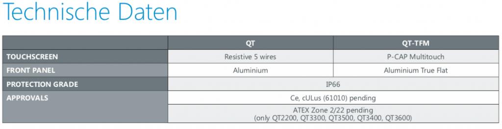 ASEM Q Serie technische Daten
